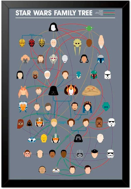 Quadro Poster Star Wars Family Tree